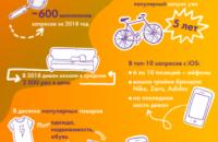 Все хотят диван: что искали украинцы на OLX в 2018 году