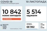 Сегодня в Украине +10 179 заболевших коронавирусом