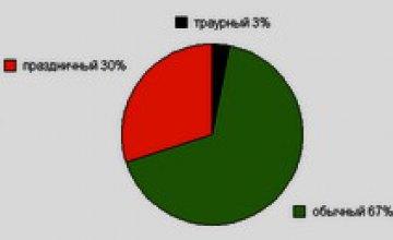 Большинство днепропетровцев не считают 7 ноября праздником