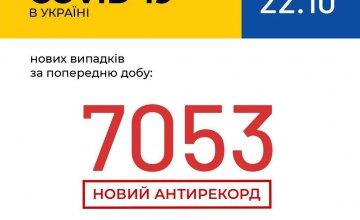 Количество заболевших коронавирусом украинцев перешагнуло отметку в 7 тыс. за сутки