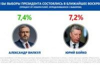 Вилкул опередил Бойко в президентском рейтинге, – соцопрос
