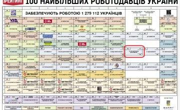 ДТЭК Днепровские электросети вошли в ТОП-100 работодателей Украины