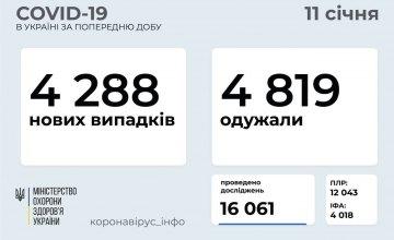 Сегодня в Украине зафиксировано 4288 новых случаев COVID-19