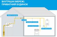 Подбайте про власну безпеку: замовляйте технічне обслуговування внутрішніх газових мереж за акційною ціною