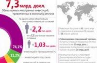 Почти полмиллиарда долларов иностранных инвестиций получила Днепропетровщина в этом году, - Валентин Резниченко