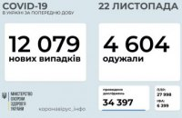В Украине количество заболевших COVID-19 за сутки составило более 12 тысяч