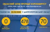 На Днепропетровщине еще 6 человек выздоровели от COVID-19