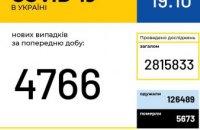 Сегодня в Украине 4766 новых случаев COVID-19