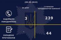 В Днепропетровской области полиция проверила более 200 сообщений о возможных нарушениях избирательного процесса