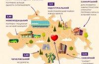 Составлен рейтинг районов Днепра: ж/м Победа оказался лучше центра