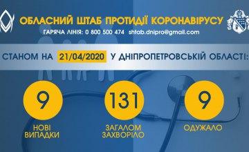 На Днепропетровщине – 9 новых случаев COVID-19