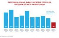 По итогам января-февраля заготовка металлолома в Украине опустилась ниже уровня потребности внутреннего рынка