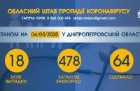 На Днепропетровщине обнаружили 18 новых случаев коронавирусной болезни