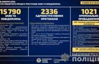 С начала избирательной кампании в области зарегистрировано 1224 заявлений о нарушении избирательного законодательства