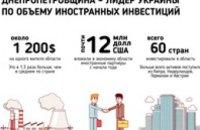 Днепропетровщина – лидер Украины по объему иностранных инвестиций – Валентин Резниченко