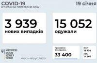 Сегодня количество выздоровевших от COVID-19 украинцев превысило 15 тыс.