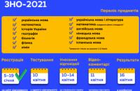 ЗНО-2021 состоится в запланированные сроки: пробное тестирование пройдёт 10 апреля, основная сессия - с 21 мая