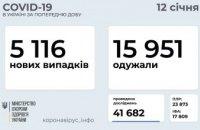 12 января в Украине зарегистрировано более 5 тыс. новых случаев COVID-19