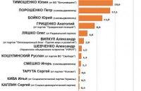 Партия Вадима Рабиновича и Виктора Медведчука прочно закрепилась в лидерах рейтингов, - соцопрос