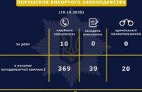 С начала предвыборной кампании в Днепропетровской области зарегистрировано 369 нарушений избирательного процесса