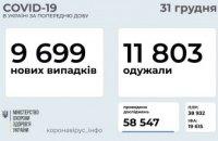 Сегодня в Украине зафиксировано 9699 новых случаев коронавируса