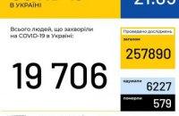 В Украине зафиксировано 19706 случаев коронавирусной болезни