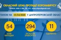 Еще у 54 жителей Днепропетровщины подтвердили коронавирус