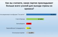 ОПЗЖ способна вывести страну из кризиса: мнение жителей Днепропетровщины