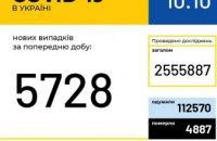 10 октября в Украине + 5728 случаев COVID-19