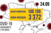 В Україні зареєстровано 3372 нових випадків COVID-19
