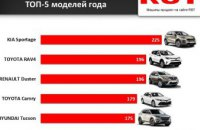Названа самая популярная марка автомобиля на Днепропетровщине