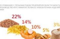 На Днепропетровщине стало больше круп и макарон