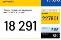 В Украине 18 291 людей болеют COVID-19