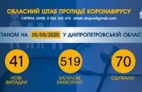 Еще у 41 жителя Днепропетровщины обнаружили COVID-19