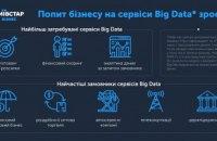 Київстар: попит на Big Data сервіси зростає