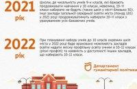 Реформирование старшей школы в Днепре: в школах с небольшим количеством учеников не будут формировать 10-е классы