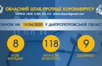 На Днепропетровщине прибавилось восемь новых случаев COVID-19