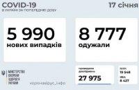 17 января в Украине почти 6 тыс. новых случаев коронавируса
