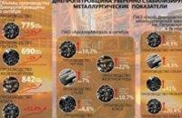 Днепропетровщина уверенно стабилизирует металлургические показатели, - ДнепрОГА