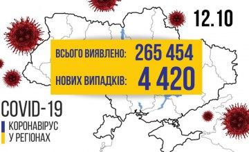 Сегодня в Украине + 4420 больных коронавирусом